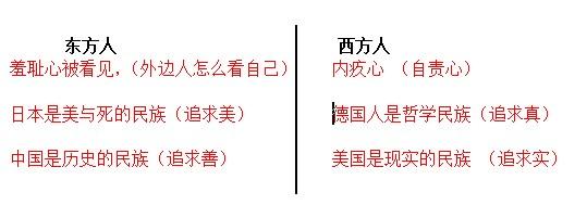 东方人、西方人比较
