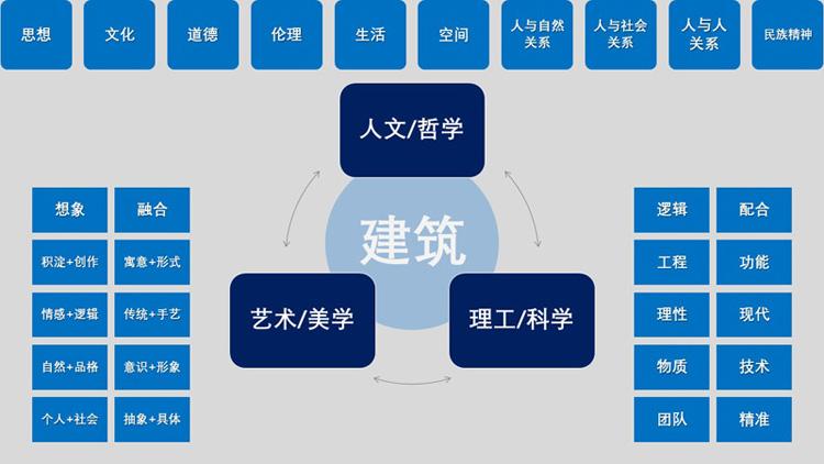 白林建筑新建筑学体系框架示意图