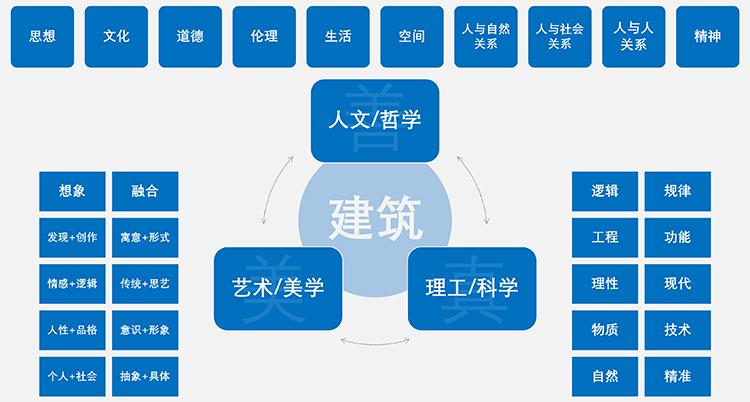 新建筑学理论框架示意图