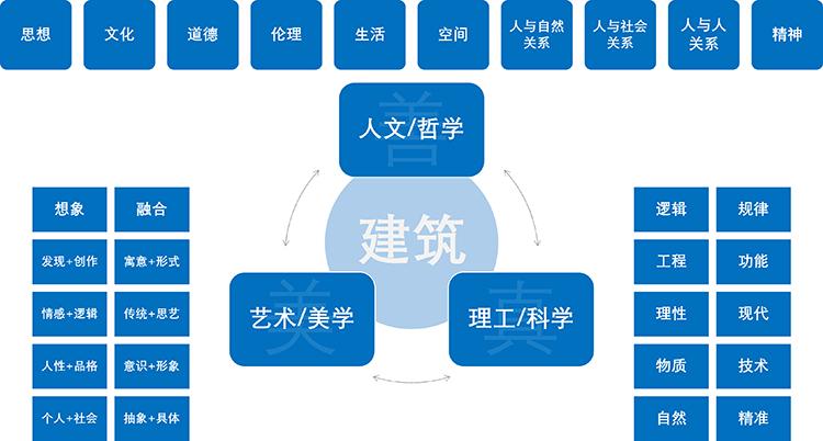 图3 白林建筑——建筑学理论体系框架示意图